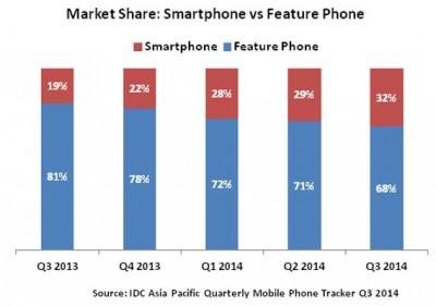 Ini Negara dengan Pertumbuhan Smartphone Tercepat Se-AsiaTenggara